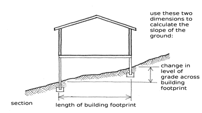 The Slope Of Ground Is Calculated From Length Building Footprint In Direction Where Greatest Difference Level Observed