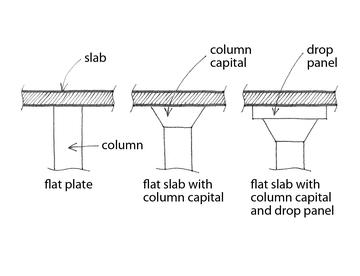 Taxonomy - Flat slab/plate or waffle slab [LFLS]
