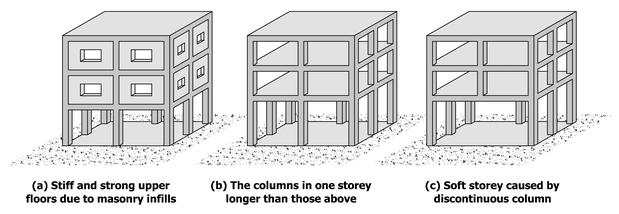 Taxonomy - Soft storey [SOS]